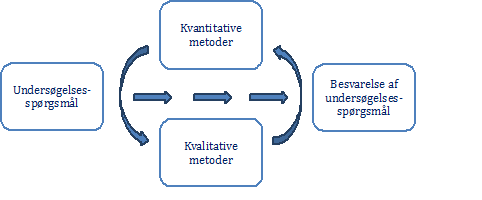 Kvalitativ metode